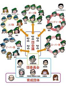 ボーイスカウト組織図